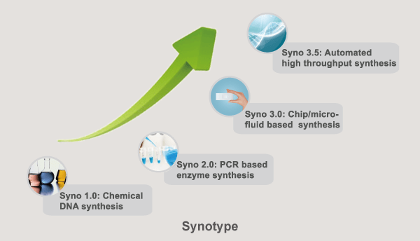 基因合成平台