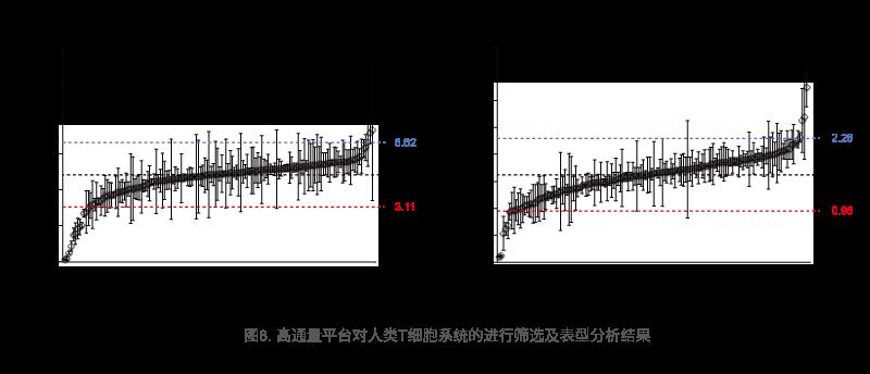 高通量平台对人类T细胞系统的进行筛选及表型分析结果
