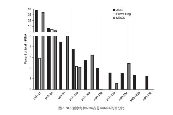 NGS测序每种RNA占总miRNA的百分比