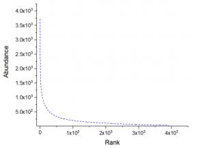 样本测序饱和度分析