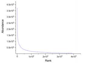 单细胞抗体测序分析